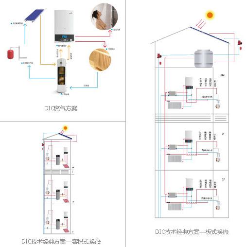 太阳能产品